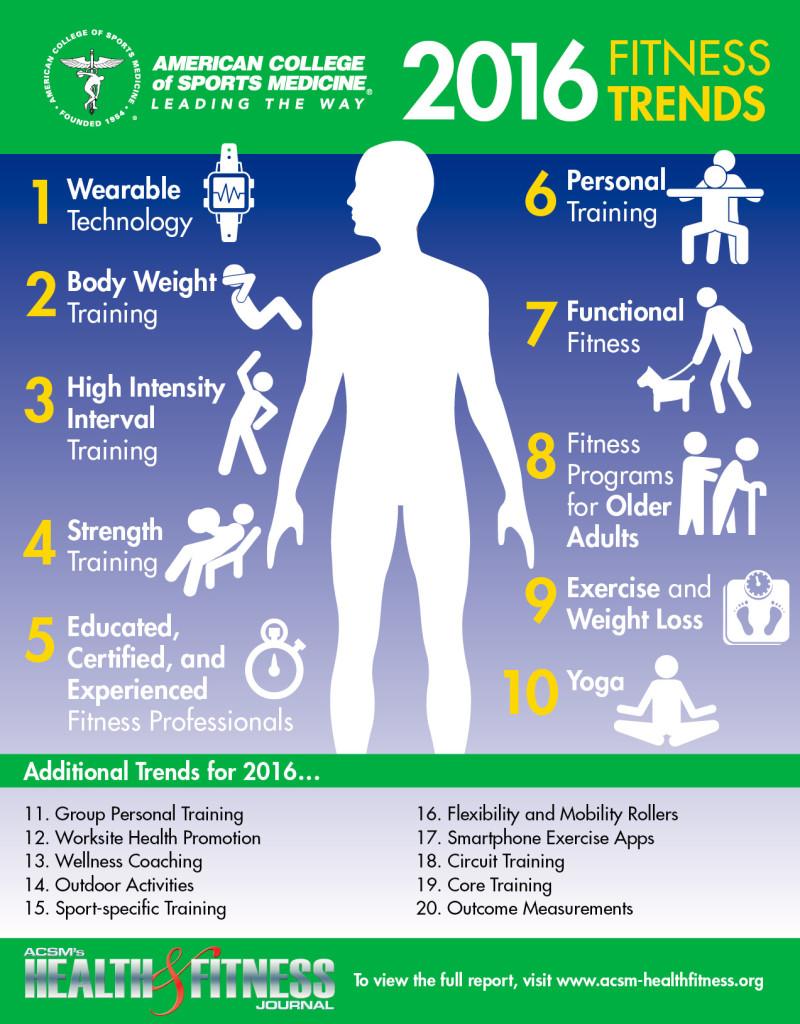 2016_fitness_trendleri
