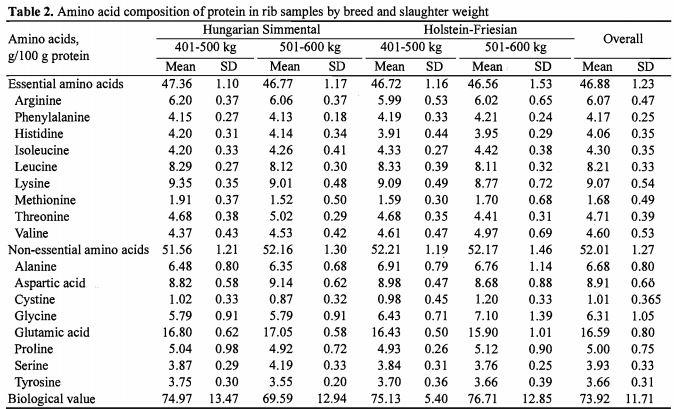 beef_protein_aminoasit_profili